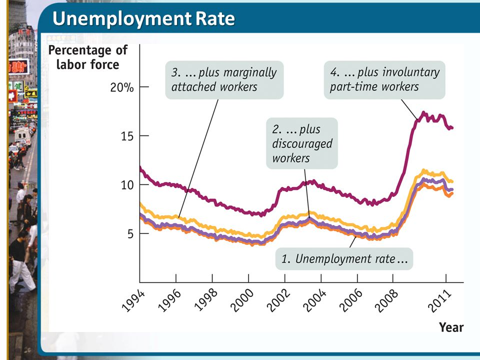 Unemployment Rate Figure Caption: Figure 8(23)-2: Alternative Measures of Unemployment,