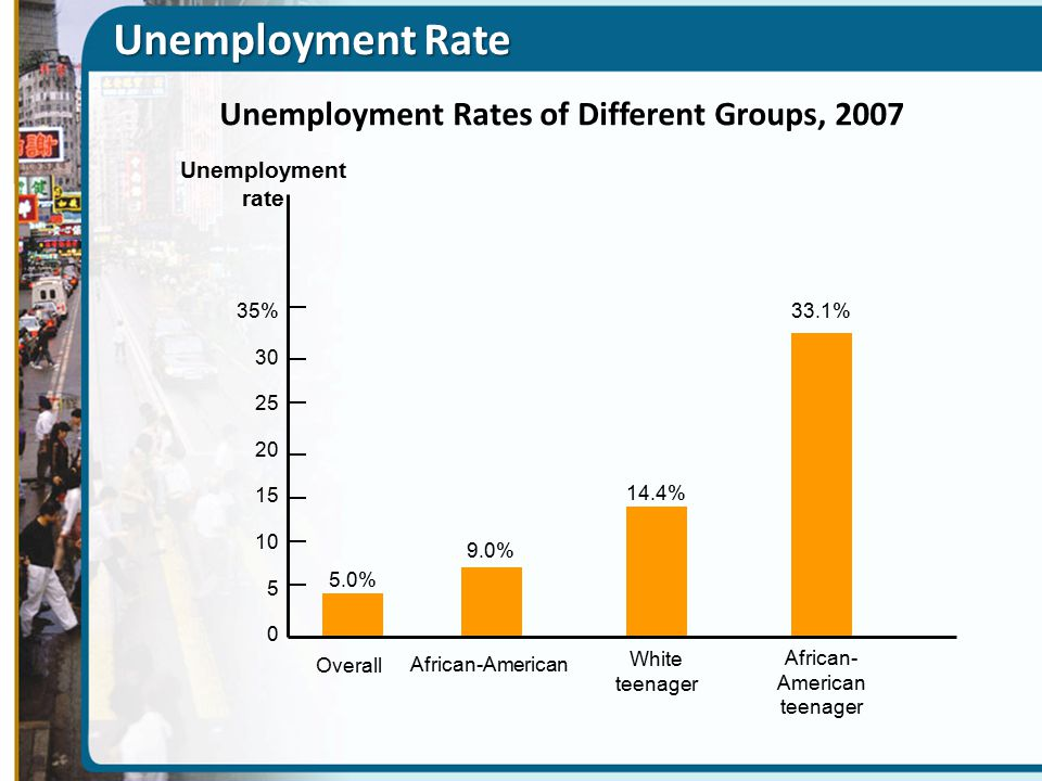 Unemployment Rates of Different Groups, 2007