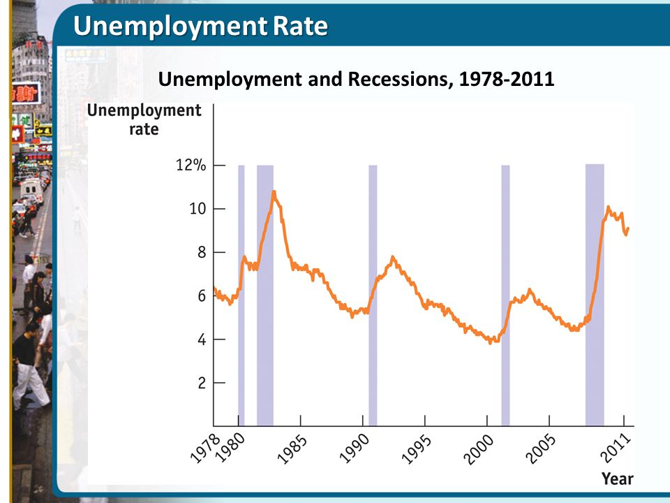 Unemployment and Recessions,