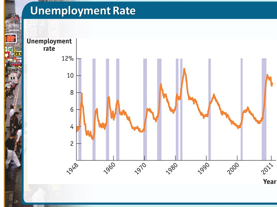 Unemployment Rate Figure Caption: Figure 8(23)-1: The U.S. Unemployment Rate,