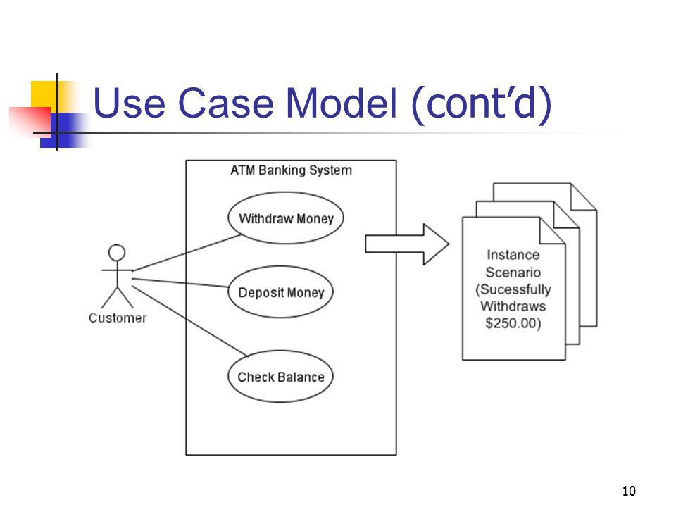 use case modeling Well-written use case narratives (or simply use cases) offer the analysis,  development, and testing teams an invaluable guidebook a use.