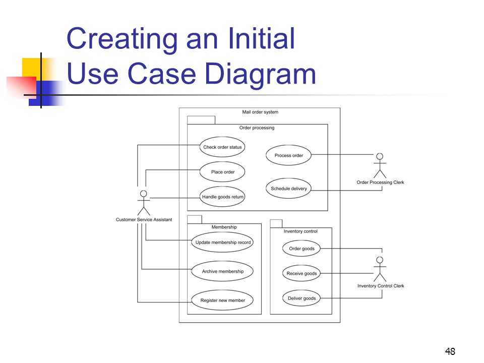 chapter 3 use case modeling analysis ppt download - Inventory Control Clerk