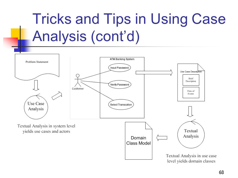 e-choupal case study analysis