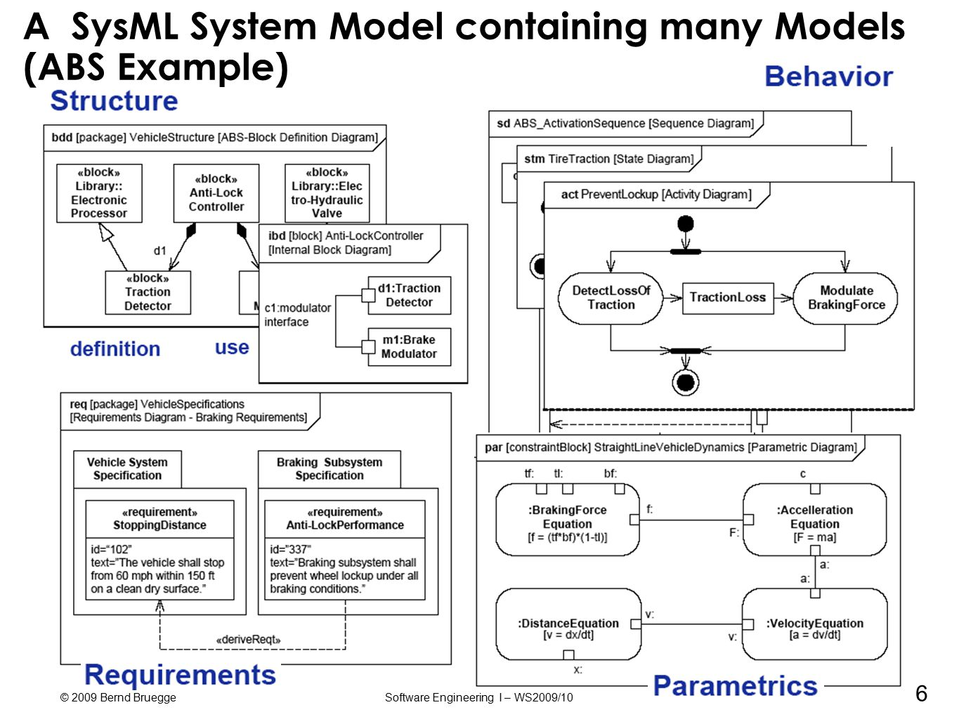 Sysml A Modeling Language For Systems Of Systems Ppt