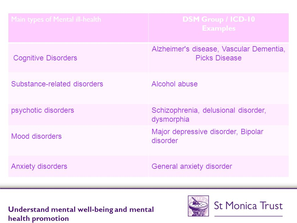 Understand mental well-being and mental health promotion ...
