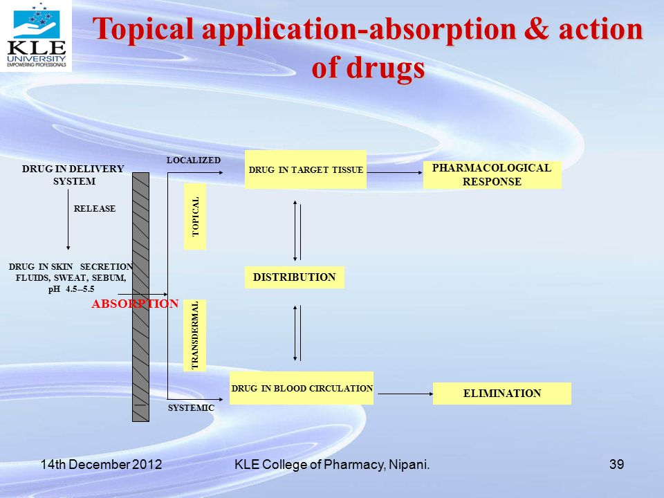 Transdermal Drug Delivery System Ppt Download