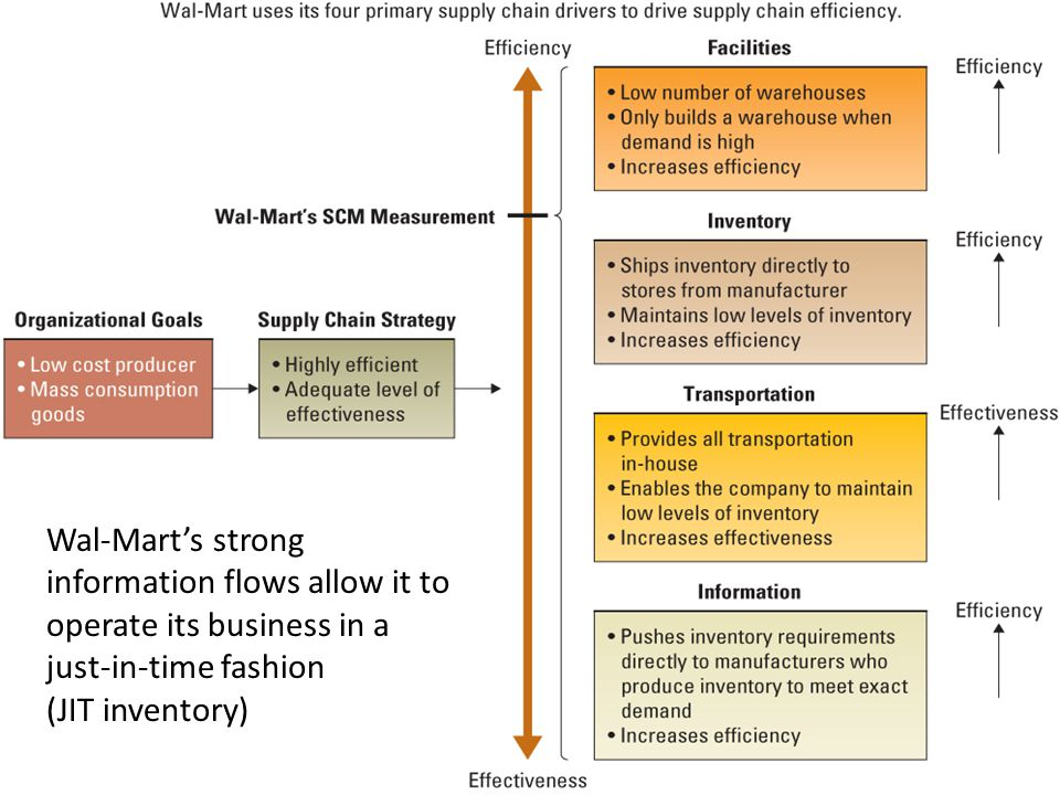 Wal-Mart s organizational goal is to be a low cost retailer that provides a variety of mass consumption goods.