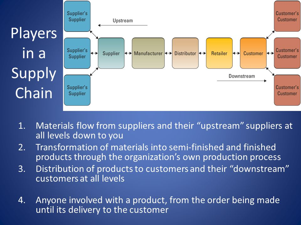Players in a Supply Chain
