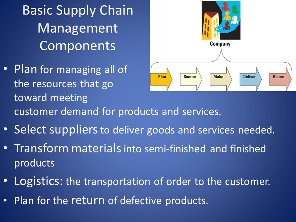 Basic Supply Chain Management Components