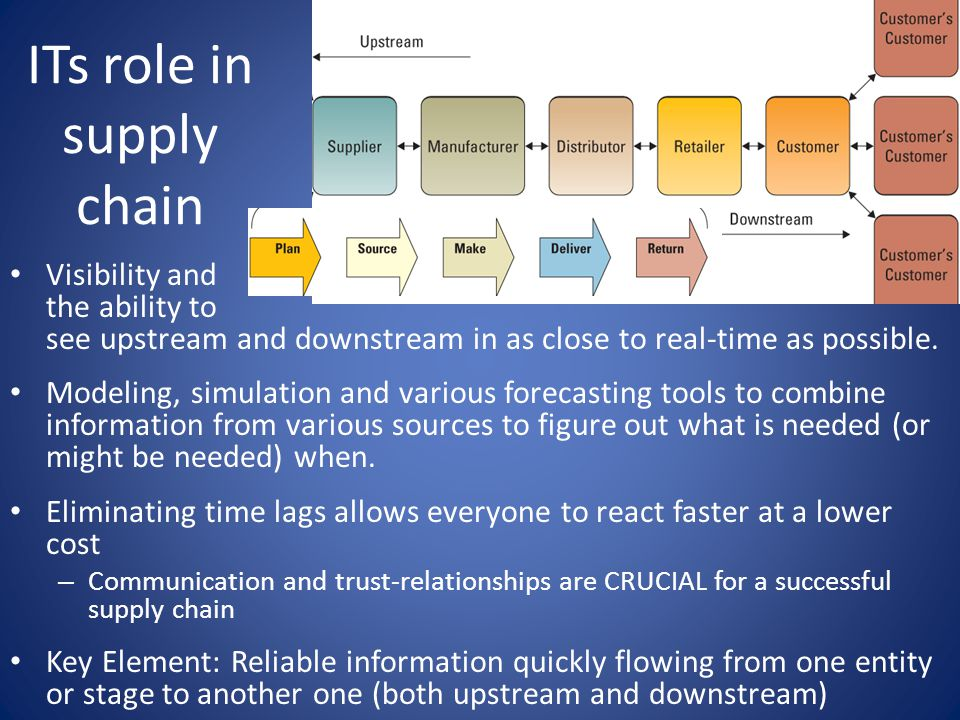 ITs role in supply chain