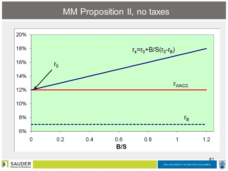 cost of capital mba notes pdf