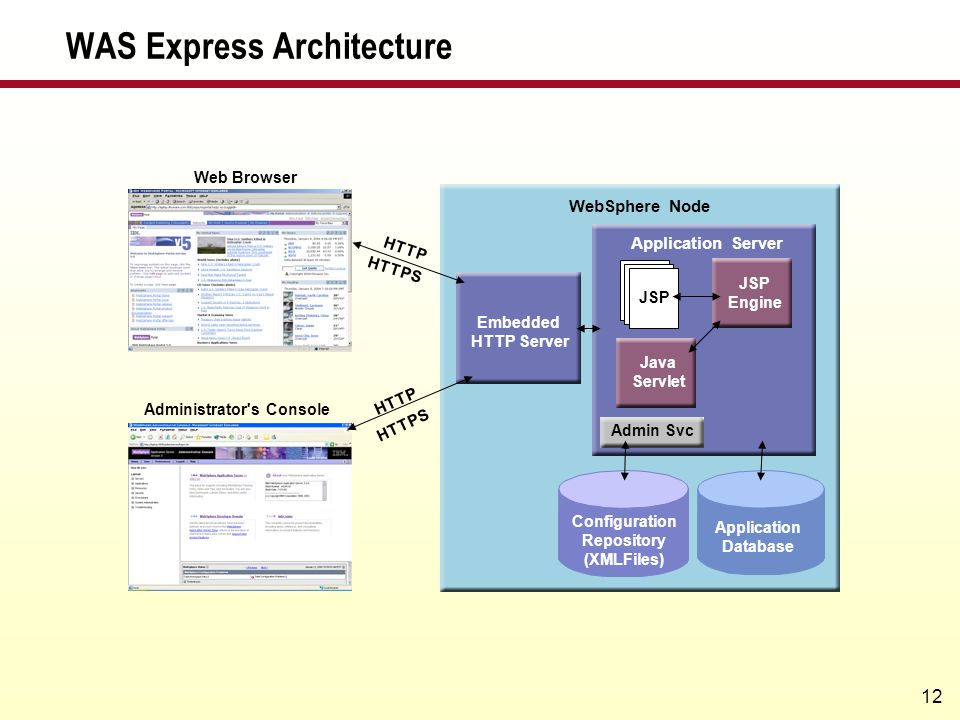 WAS Express Architecture