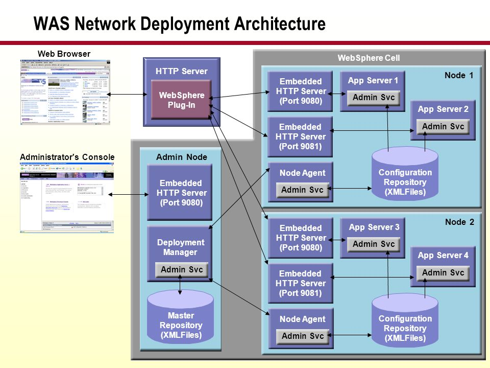 WAS Network Deployment Architecture