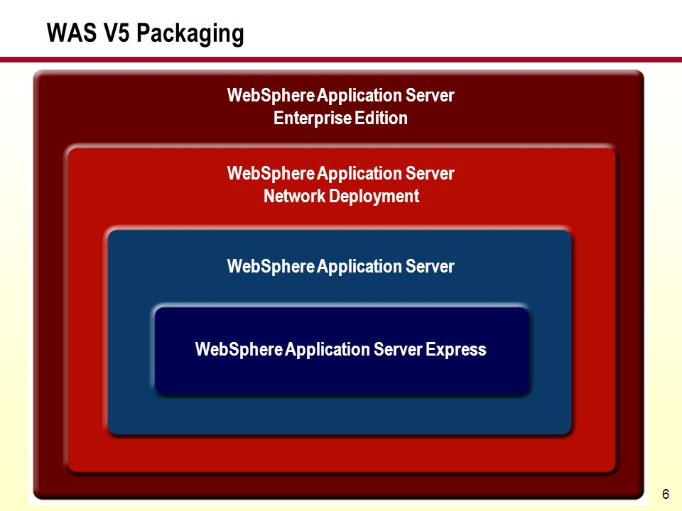 WAS V5 Packaging WebSphere Application Server Enterprise Edition