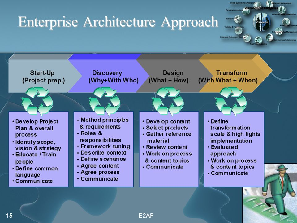 Extended enterprise architecture framework e2af ppt for Enterprise architecture definition