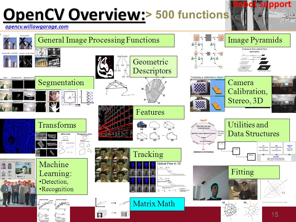Find Mii Project And Opencv Tutorial Ppt Video Online