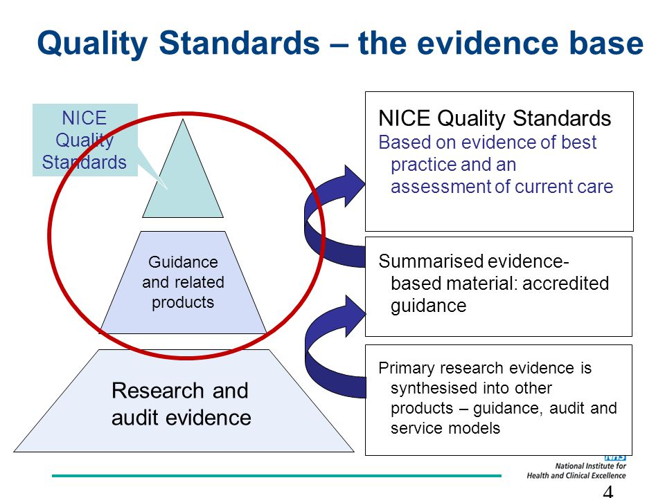 Setting the standards against which clinical quality can ... Quality Standards
