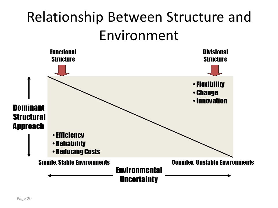 the relation between uneven power structures and social structures Structural violence as a human agency and what that implies for the relationship between structures and is an institutionalized social structure that.