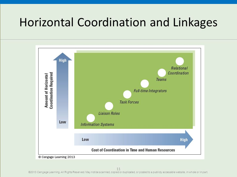 Horizontal Coordination and Linkages