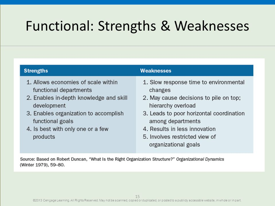 Functional: Strengths & Weaknesses
