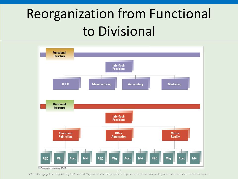 Reorganization from Functional to Divisional
