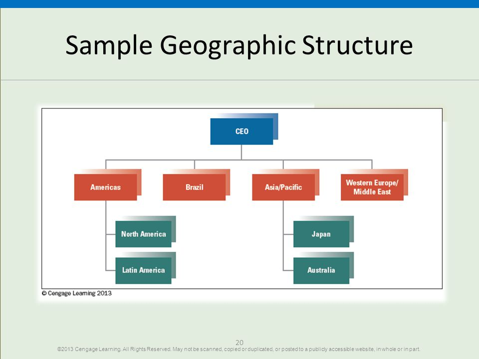 Sample Geographic Structure