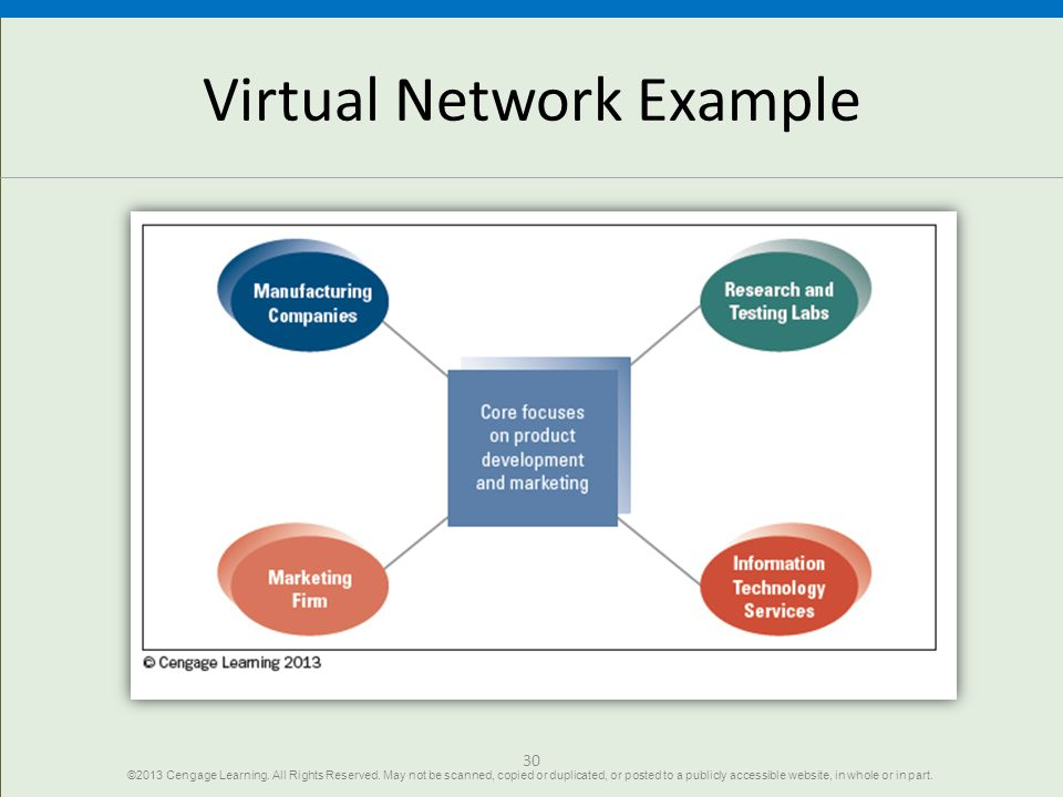 Virtual Network Example