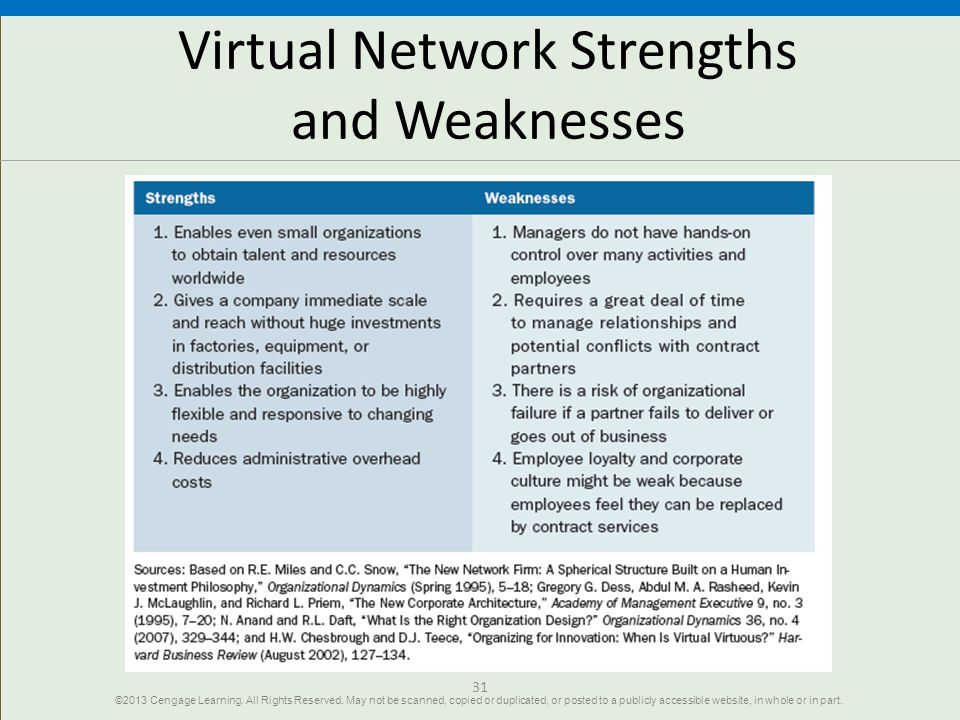strengths and weaknesses of a virtual team • many teams and task forces strengths and weaknesses of functional organization structure virtual reality info-tech president.
