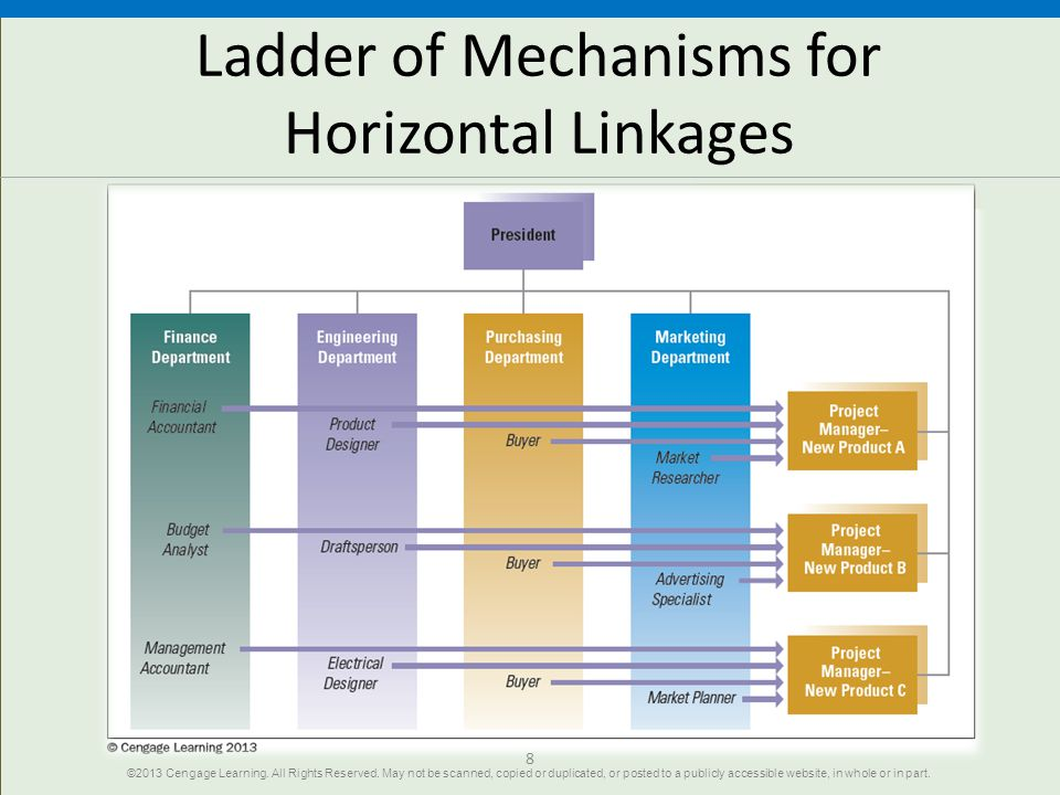 Ladder of Mechanisms for Horizontal Linkages