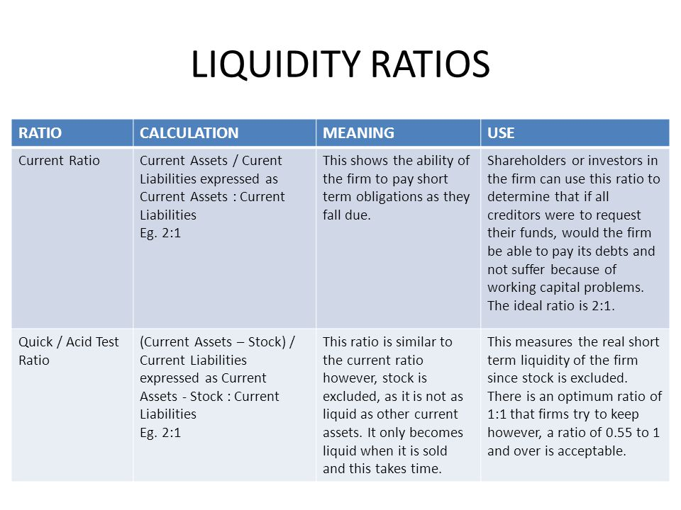 financial ratios and current ratio Quick ratio, often referred to as acid-test ratio, is obtained by subtracting inventories from current assets and then dividing by current liabilities quick ratio is viewed as a sign of company's financial strength or weakness (higher number means stronger, lower number means weaker.