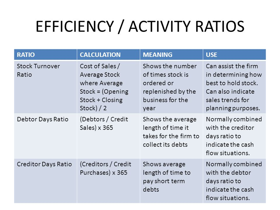 ratio exercise Ratios: exercises 1/6 1 attempt the following questions express the following  ratios in their simplest form: 1 2 to 10 80 to 20 to 1 3 50p : £350 6m : 30cm.