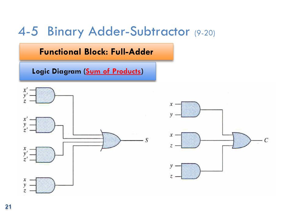 Functional Block: Full-Adder Logic Diagram (Sum of Products)