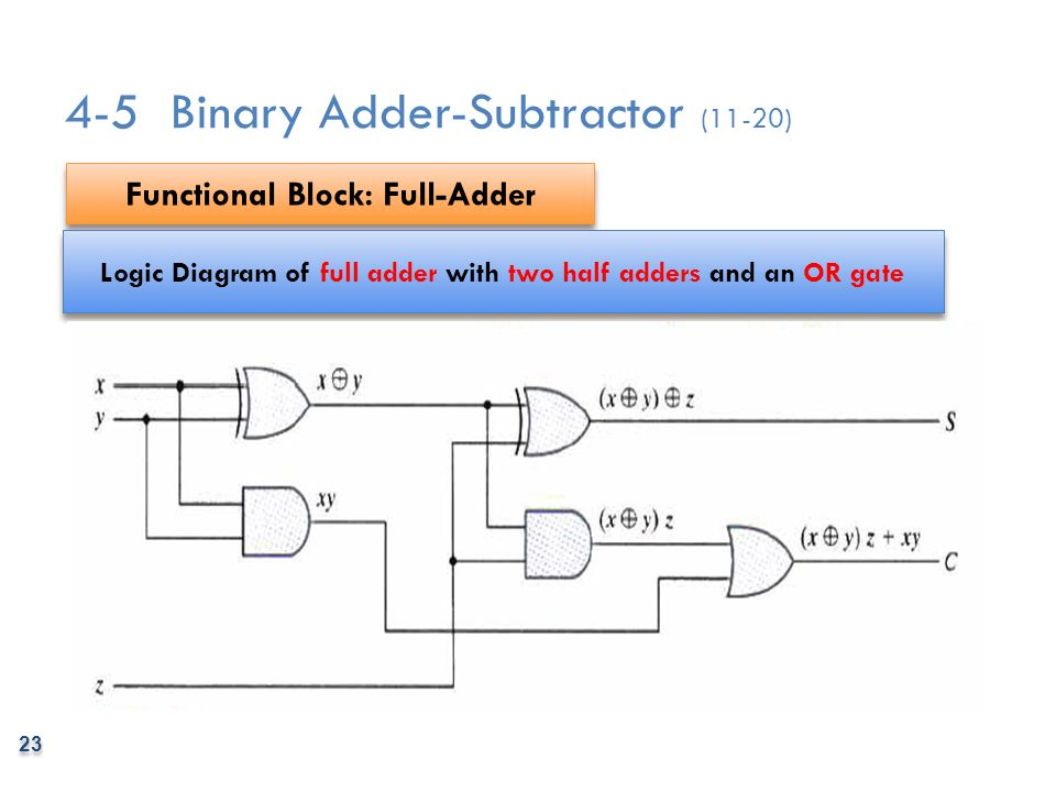 4-5 Binary Adder-Subtractor (11-20)