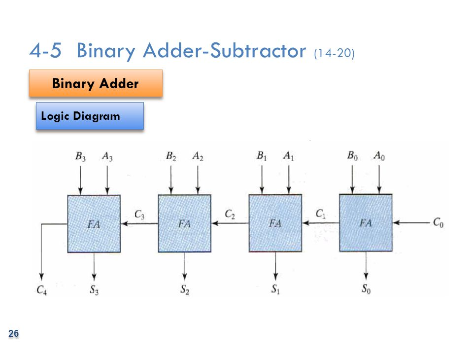 4-5 Binary Adder-Subtractor (14-20)