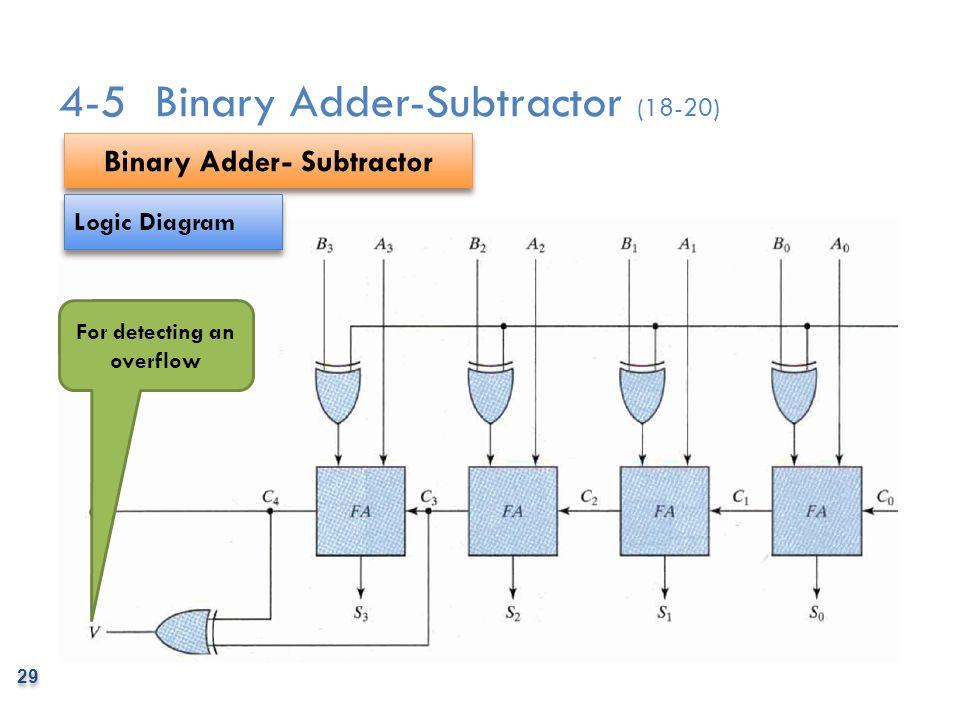 8 bit adder logic diagram 4 bit subtractor logic diagram