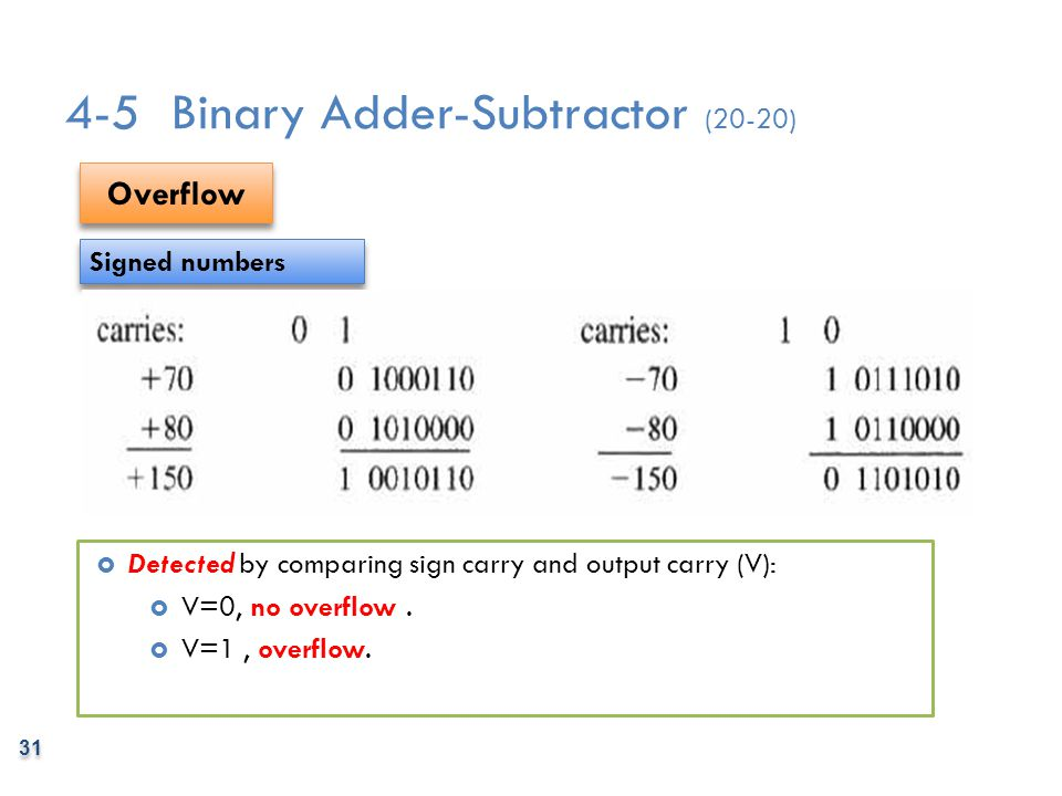 4-5 Binary Adder-Subtractor (20-20)