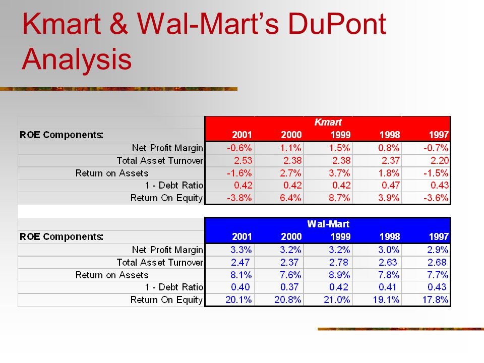 evaluating the financial health of wal mart When analyzing the annual financial reports for wal-mart it is easy to see a positive outlook in wal-mart's future of financial health looking at and comparing the ratios with other companies in the same industry, wal-mart seems to be the easy frontrunner.