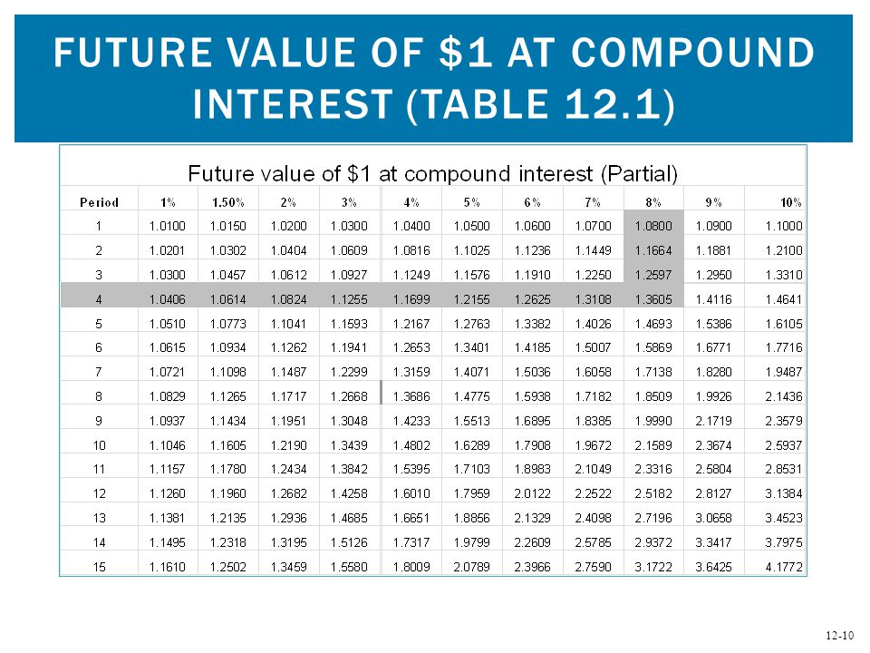 Compound interest and present value ppt video online for Table 6 5 present value