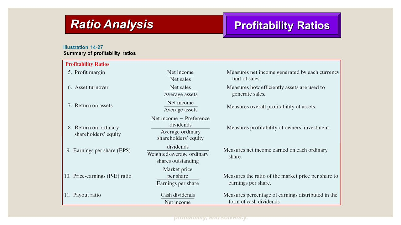 analysis of profitability ratios Financial analysis refers to the activity of assessing financial statements to judge the performance of a corporation financial statement analysis has three tools – ratio analysis, dupont analysis and common size financials.
