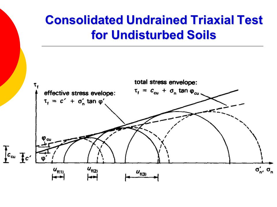 undrained triaxial test