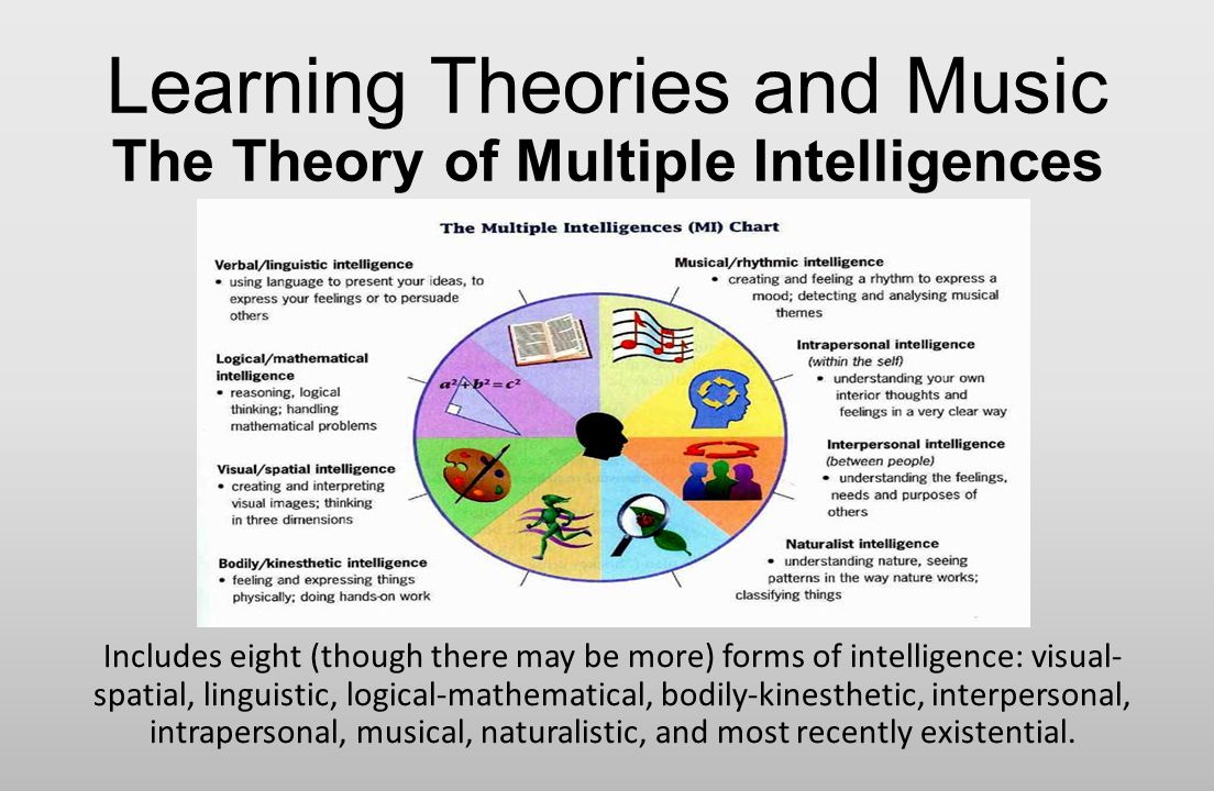 Chapter three integrating music based on the article music and learning theories and music the theory of multiple intelligences nvjuhfo Choice Image