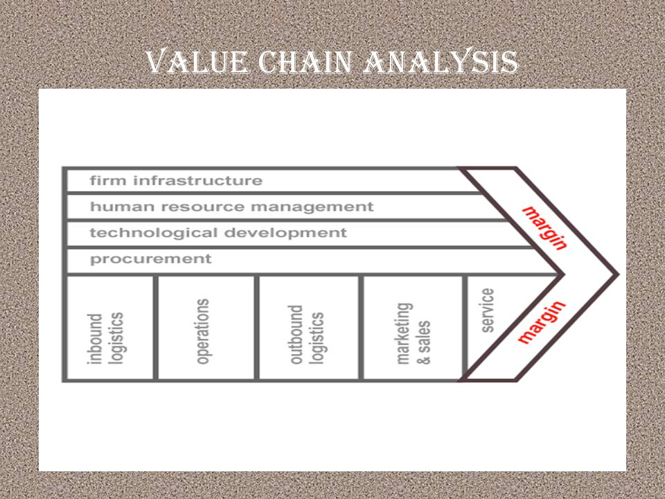 Value Chain Analysis of the Automobiles Industry