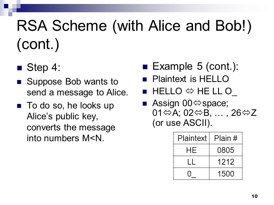 RSA Scheme (with Alice and Bob!) (cont.)