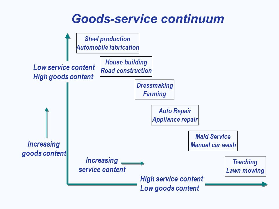 goods service continuum Get youtube without the ads working no thanks 1 month free find out why close 0514 the goods service continuum powerpoint presentation steve brumett loading.