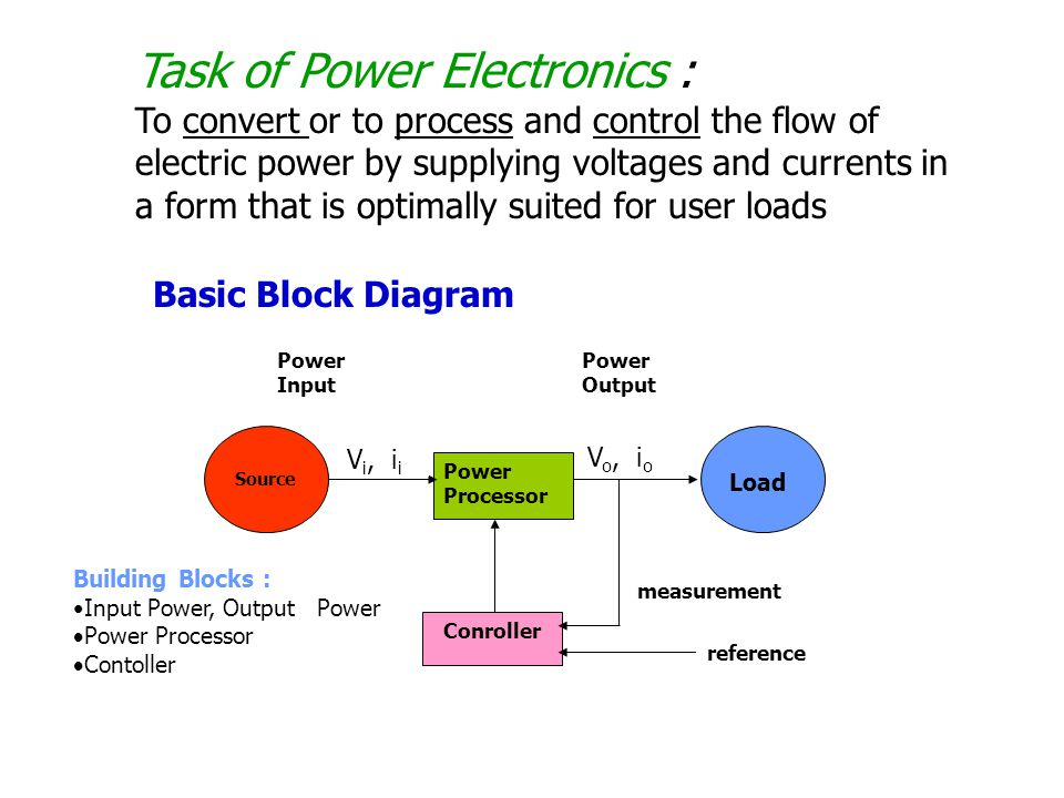 control of power electronic converters and systems pdf