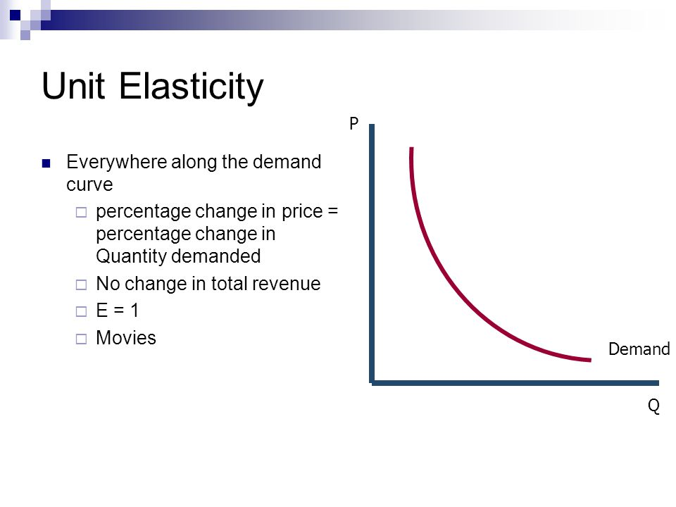 how to find percent change in quantity demanded