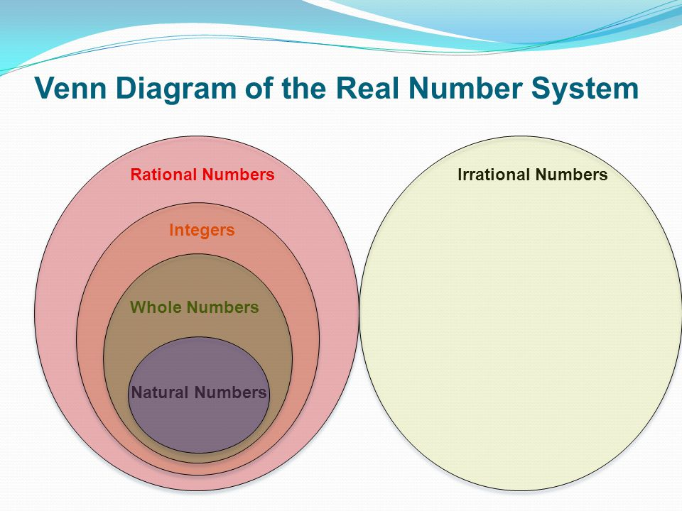 NUMBER SYSTEMS ⅝ 25 √7 π ppt download
