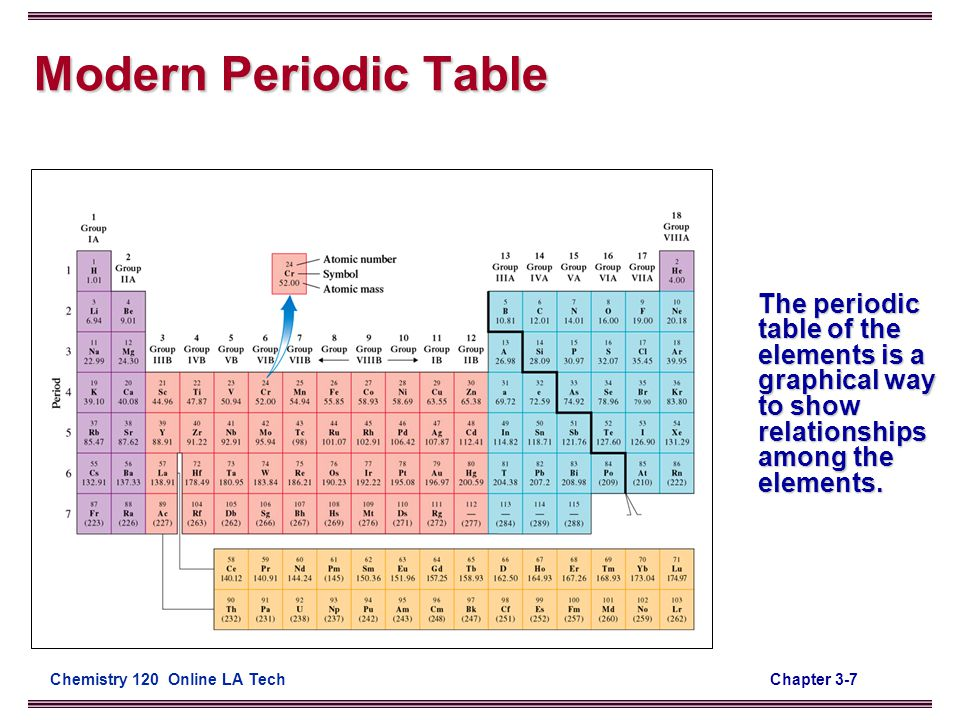 how to read the periodic table video