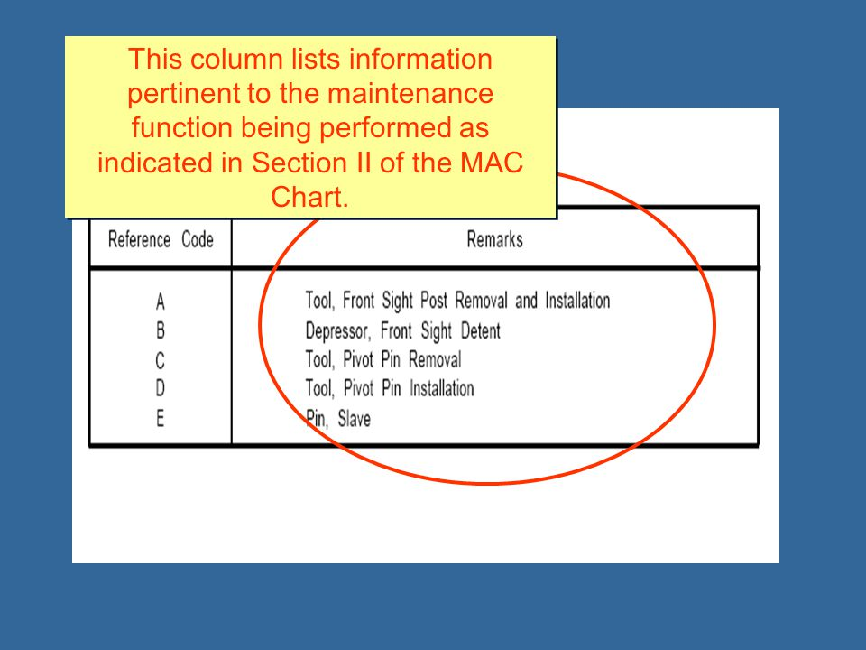 This column lists information pertinent to the maintenance function being performed as indicated in Section II of the MAC Chart.
