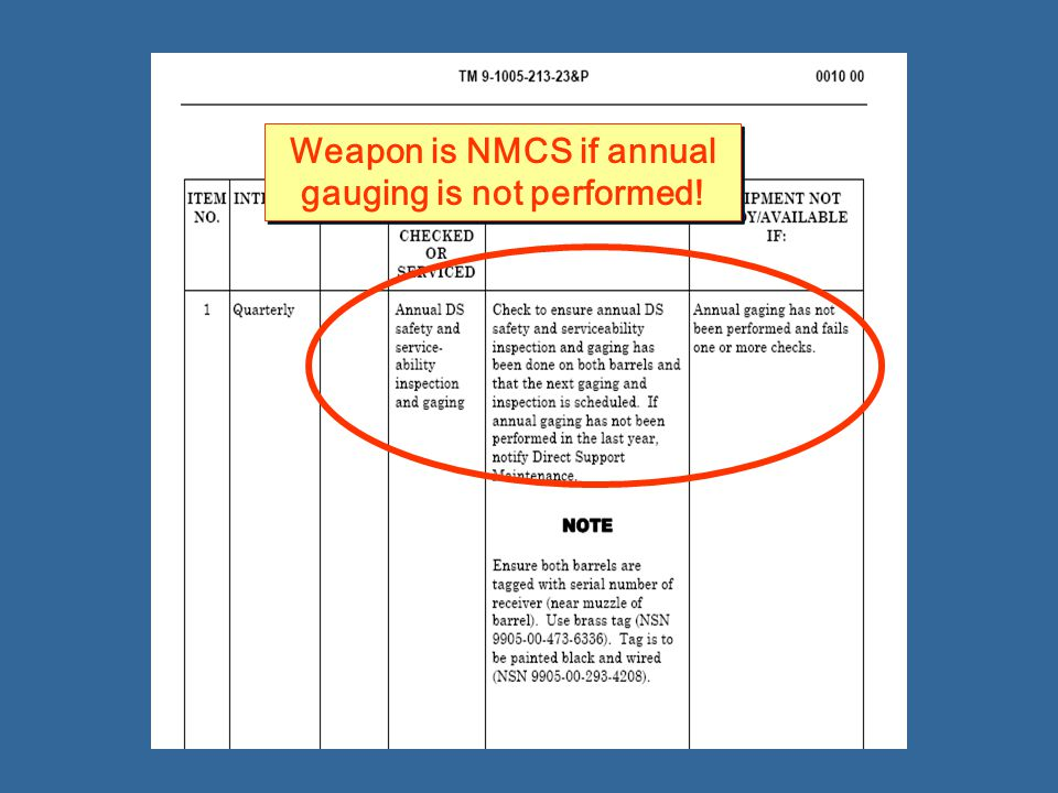 Weapon is NMCS if annual gauging is not performed!